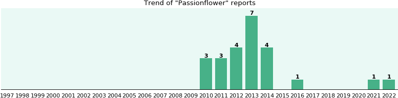 Passionflower: 22 reports from FDA and social media.