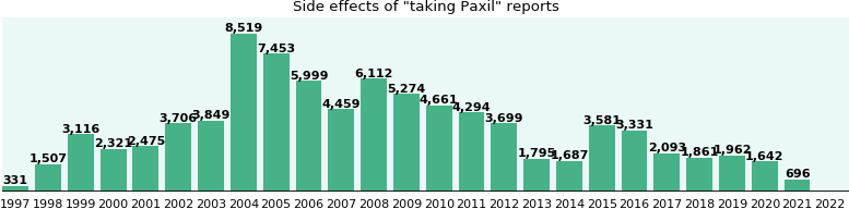 Paxil side effects.