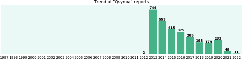 Qsymia: 1,764 reports from FDA and social media.
