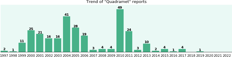 Quadramet: 285 reports from FDA and social media.