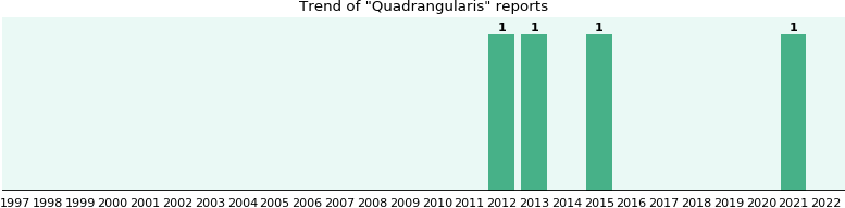 Quadrangularis: 3 reports from FDA and social media.