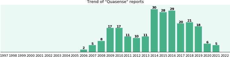 Quasense: 149 reports from FDA and social media.