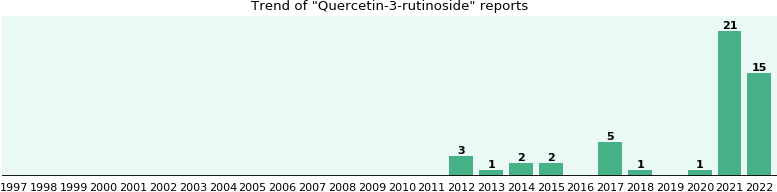 Quercetin-3-rutinoside: 9 reports from FDA and social media.