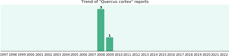 Quercus cortex: 4 reports from FDA and social media.