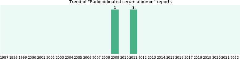 Radioiodinated serum albumin: 2 reports from FDA and social media.