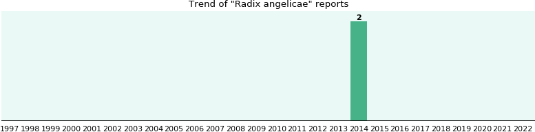 Radix angelicae: 2 reports from FDA and social media.