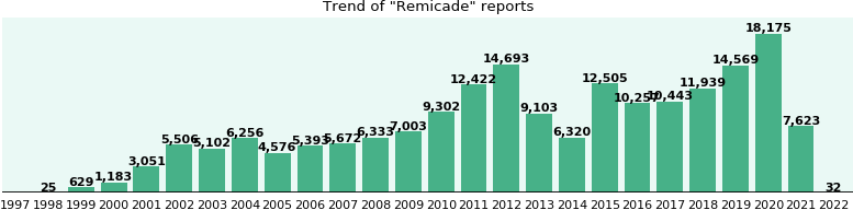 Remicade: 127,732 reports from FDA and social media.