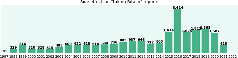 Common Ritalin side effects (a study from FDA data) - eHealthMe
