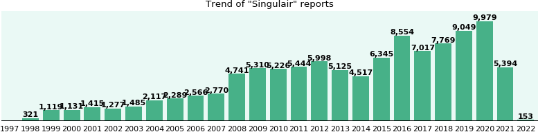 Singulair: 80,352 reports from FDA and social media.