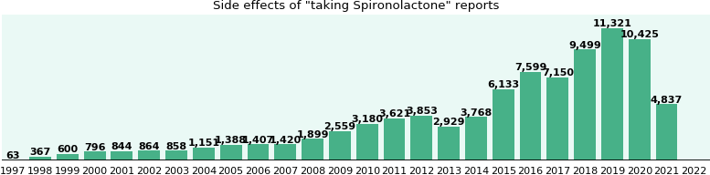 Spironolactone side effects.