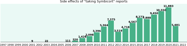 Symbicort side effects.