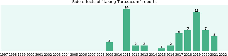 Taraxacum side effects.
