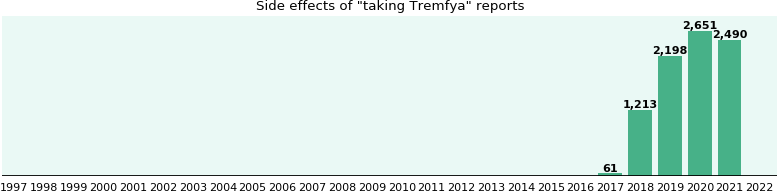 Tremfya Side Effects A Study Of Real World Data Ehealthme