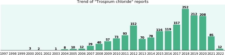 Trospium chloride: 906 reports from FDA and social media.