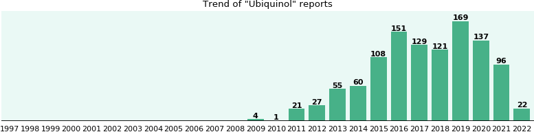 Ubiquinol: 465 reports from FDA and social media.
