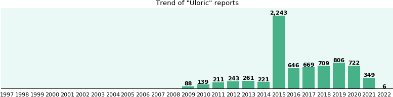 Uloric: 4,253 reports from FDA and social media.