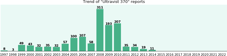 Ultravist 370: 1,334 reports from FDA and social media.