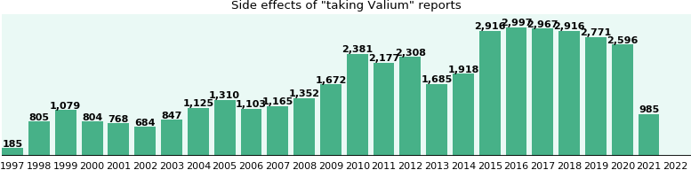 Valium side effects.