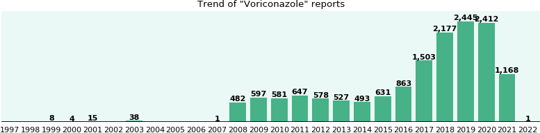 Voriconazole: 8,545 reports from FDA and social media.