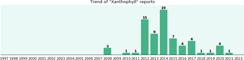 Xanthophyll: 60 reports from FDA and social media.