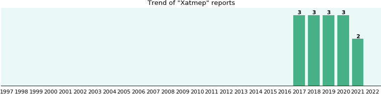 Xatmep: 1 reports from FDA and social media.