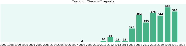 Xeomin: 722 reports from FDA and social media.