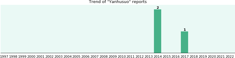 Yanhusuo: 2 reports from FDA and social media.