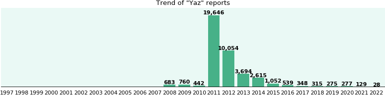 Yaz: 39,596 reports from FDA and social media.