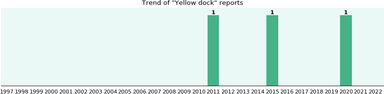 Yellow dock: 2 reports from FDA and social media.