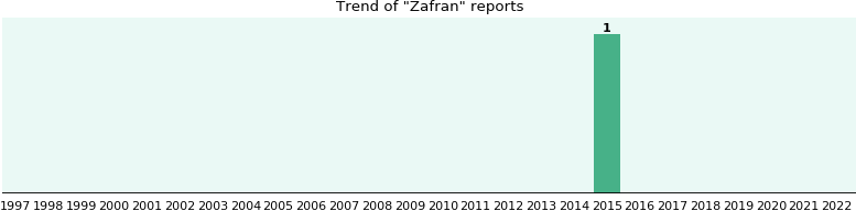 Zafran: 1 reports from FDA and social media.