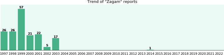 Zagam: 175 reports from FDA and social media.