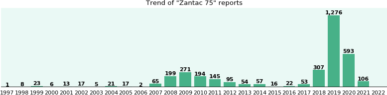 Zantac 75: 1,250 reports from FDA and social media.