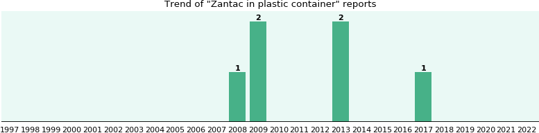 Zantac in plastic container: 5 reports from FDA and social media.