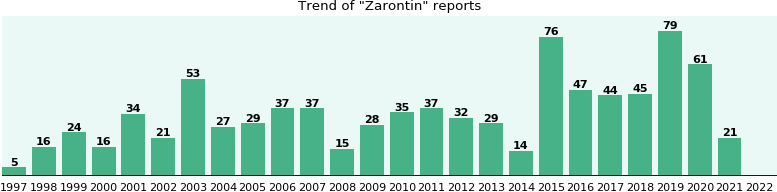 Zarontin: 623 reports from FDA and social media.