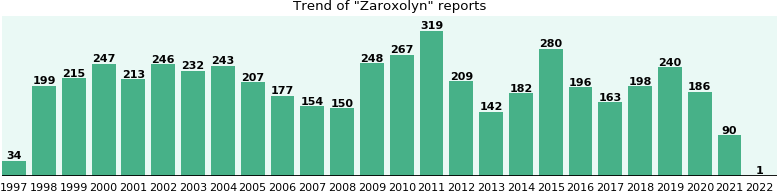Zaroxolyn: 4,201 reports from FDA and social media.
