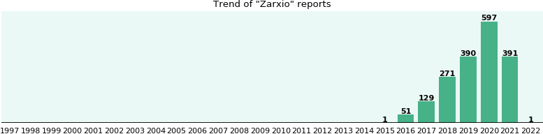 Zarxio: 83 reports from FDA and social media.