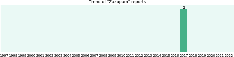 Zaxopam: 1 reports from FDA and social media.