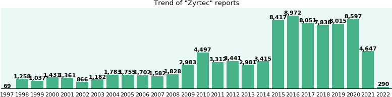 Zyrtec: 67,869 reports from FDA and social media.