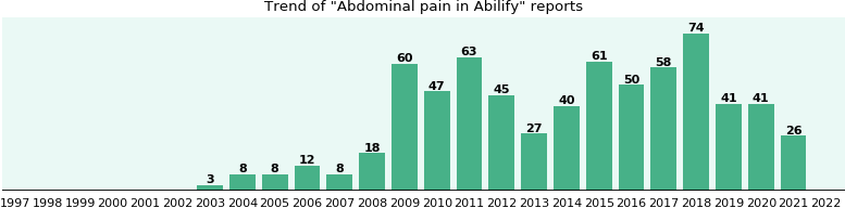 Could Abilify cause Abdominal pain?