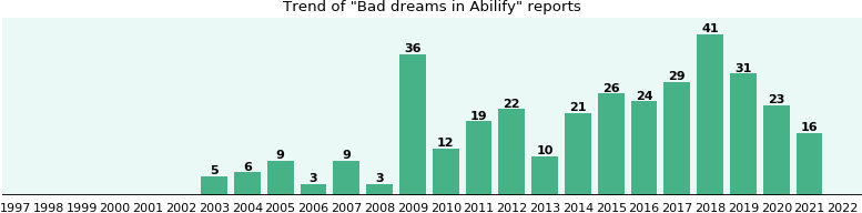 Could Abilify cause Bad dreams?