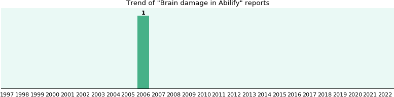 Could Abilify cause Brain damage?