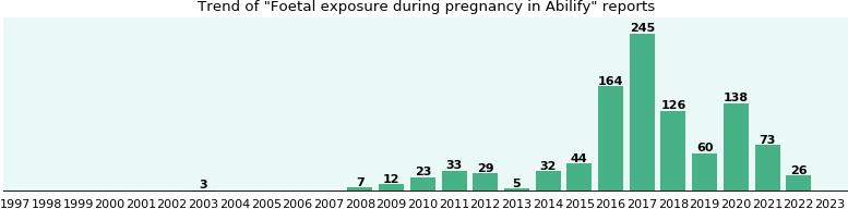 Pregnancy abilify on