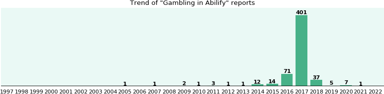Could Abilify cause Gambling?