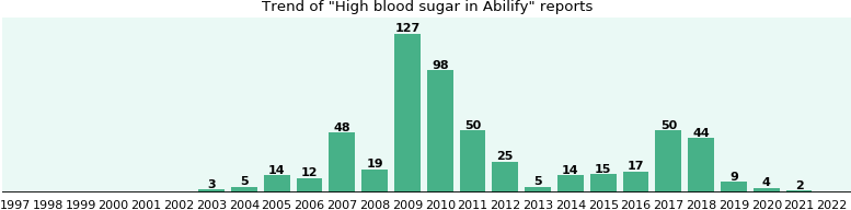Could Abilify cause High blood sugar?