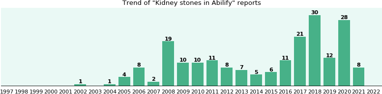 Could Abilify cause Kidney stones?