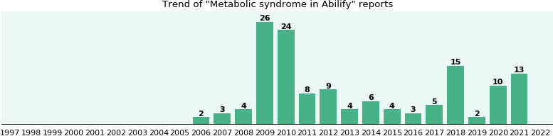 Could Abilify cause Metabolic syndrome?