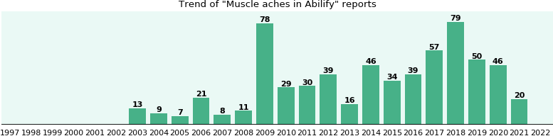 Could Abilify cause Muscle aches?