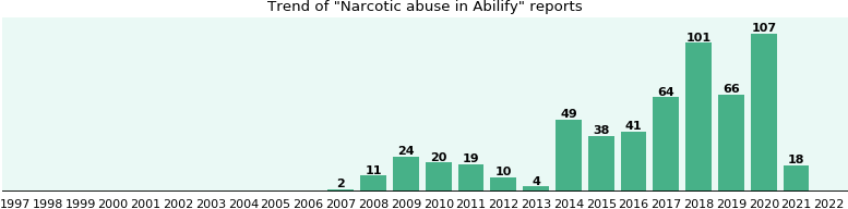 Could Abilify cause Narcotic abuse?