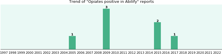 Could Abilify cause Opiates positive?