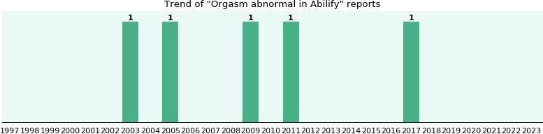 Abilify orgasm images